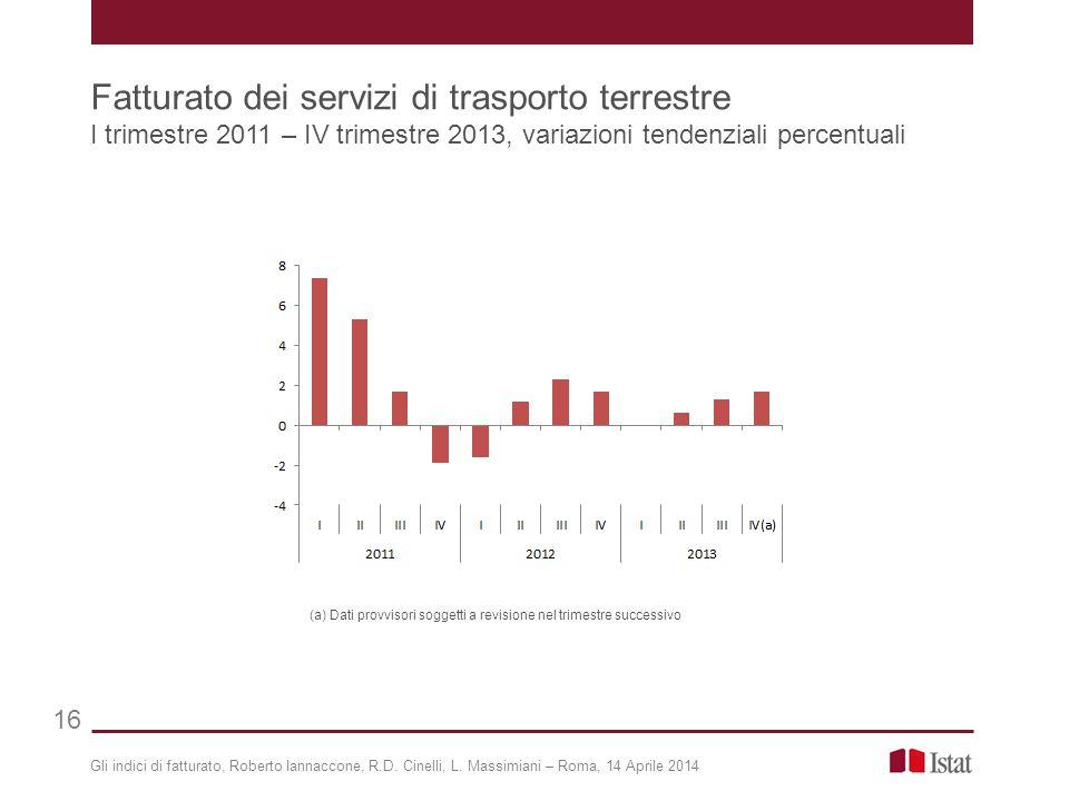 Gli indici di fatturato, Roberto Iannaccone, R.D. Cinelli, L. Massimiani – Roma, 14 Aprile 2014 Fatturato dei servizi di trasporto terrestre I trimest