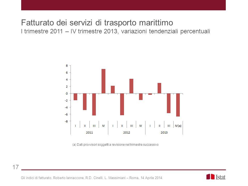 Gli indici di fatturato, Roberto Iannaccone, R.D. Cinelli, L. Massimiani – Roma, 14 Aprile 2014 Fatturato dei servizi di trasporto marittimo I trimest