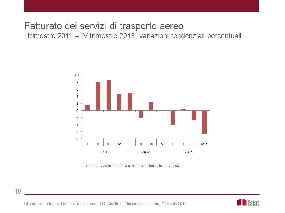 Gli indici di fatturato, Roberto Iannaccone, R.D. Cinelli, L. Massimiani – Roma, 14 Aprile 2014 Fatturato dei servizi di trasporto aereo I trimestre 2