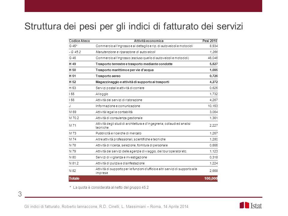 Gli indici di fatturato, Roberto Iannaccone, R.D. Cinelli, L. Massimiani – Roma, 14 Aprile 2014 Struttura dei pesi per gli indici di fatturato dei ser