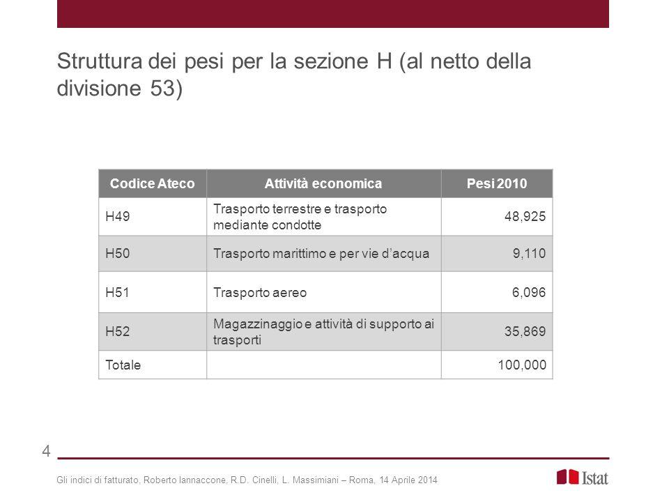 Gli indici di fatturato, Roberto Iannaccone, R.D. Cinelli, L. Massimiani – Roma, 14 Aprile 2014 Struttura dei pesi per la sezione H (al netto della di