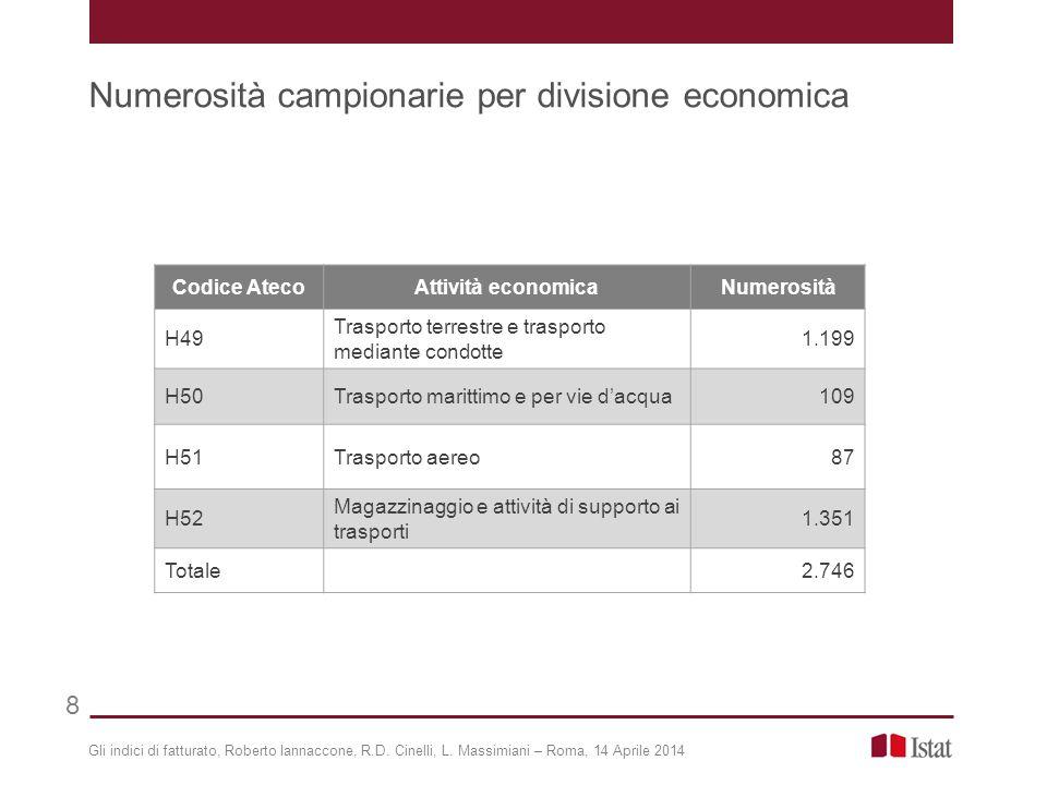 Gli indici di fatturato, Roberto Iannaccone, R.D. Cinelli, L. Massimiani – Roma, 14 Aprile 2014 Numerosità campionarie per divisione economica 8 Codic