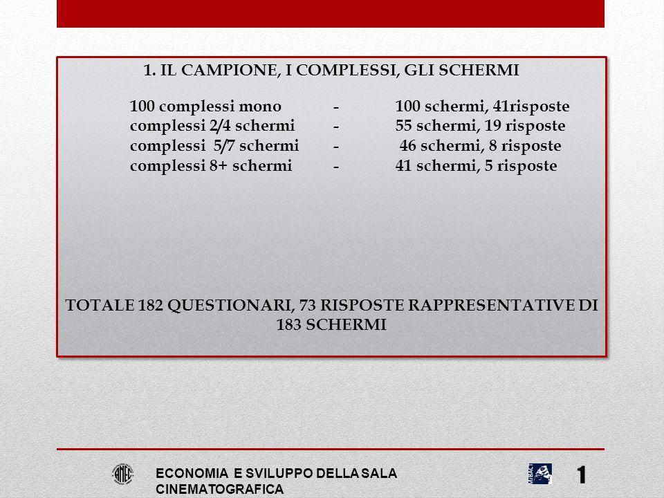 1 1. IL CAMPIONE, I COMPLESSI, GLI SCHERMI 100 complessi mono - 100 schermi, 41risposte complessi 2/4 schermi - 55 schermi, 19 risposte complessi 5/7