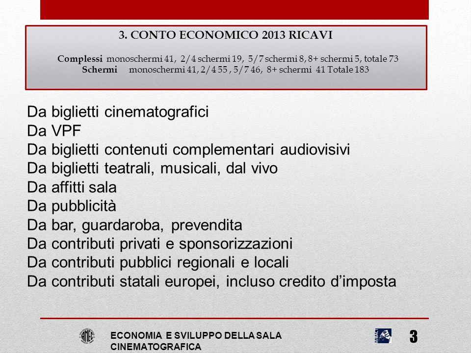 3. CONTO ECONOMICO 2013 RICAVI Complessi monoschermi 41, 2/4 schermi 19, 5/7 schermi 8, 8+ schermi 5, totale 73 Schermi monoschermi 41, 2/4 55, 5/7 46