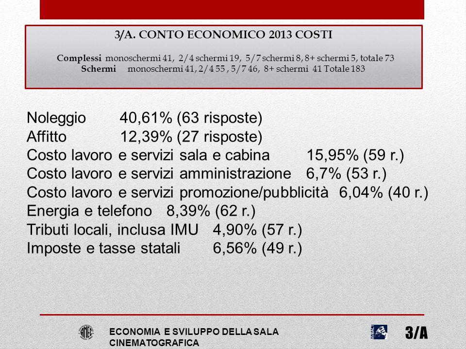3/A. CONTO ECONOMICO 2013 COSTI Complessi monoschermi 41, 2/4 schermi 19, 5/7 schermi 8, 8+ schermi 5, totale 73 Schermi monoschermi 41, 2/4 55, 5/7 4