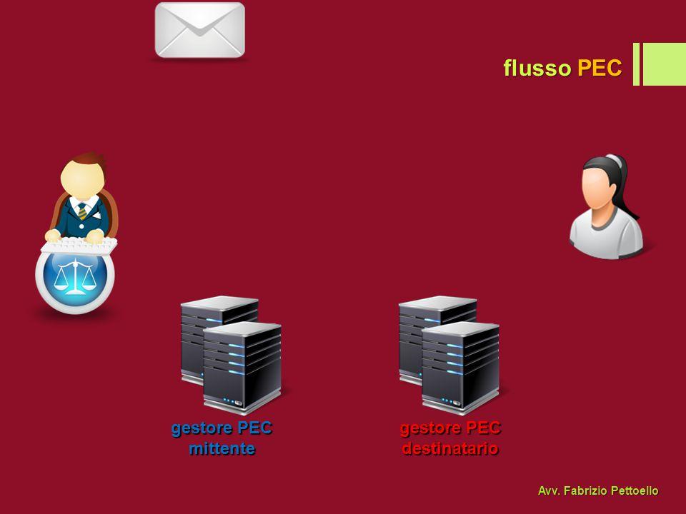 flusso PEC gestore PEC mittente destinatario Avv. Fabrizio Pettoello