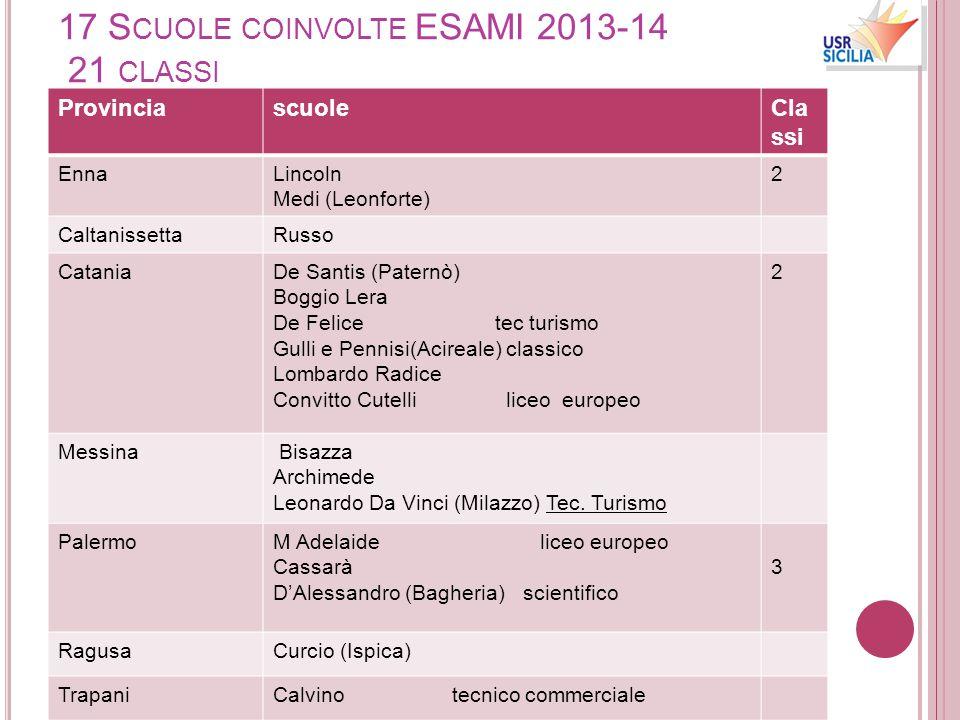 17 S CUOLE COINVOLTE ESAMI 2013-14 21 CLASSI ProvinciascuoleCla ssi EnnaLincoln Medi (Leonforte) 2 CaltanissettaRusso CataniaDe Santis (Paternò) Boggi