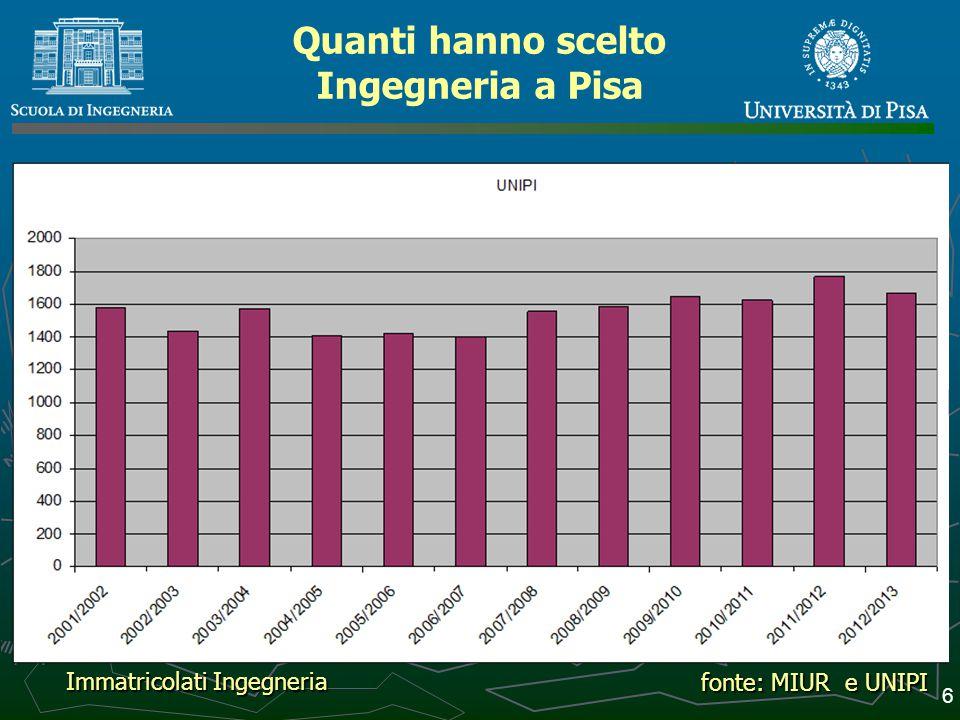 Cosa hanno scelto 7 fonte: UNIPI stat Immatricolati Ingegneria a.a.