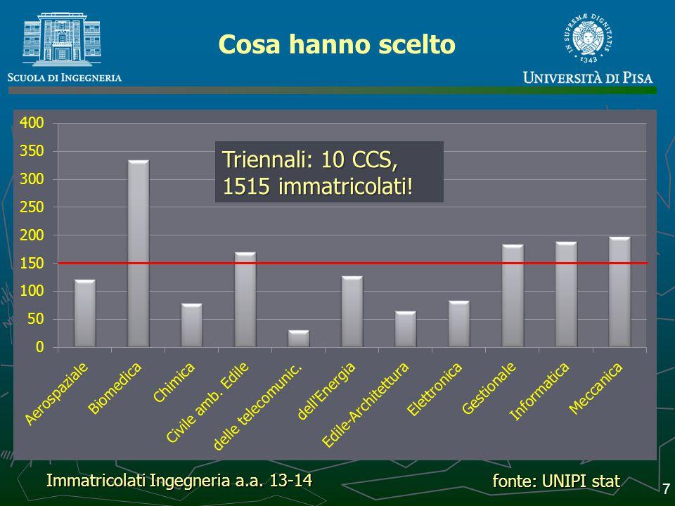 8 fonte: UNIPI stat Genere: %F, M, F Immatricolati Ingegneria a.a. 13-14