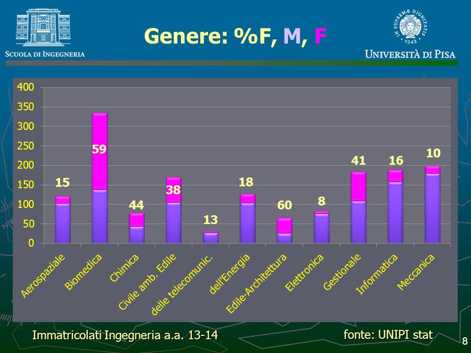 Immatricolati alle magistrali 9 fonte: UNIPI stat Immatricolati Ingegneria a.a. 13-14