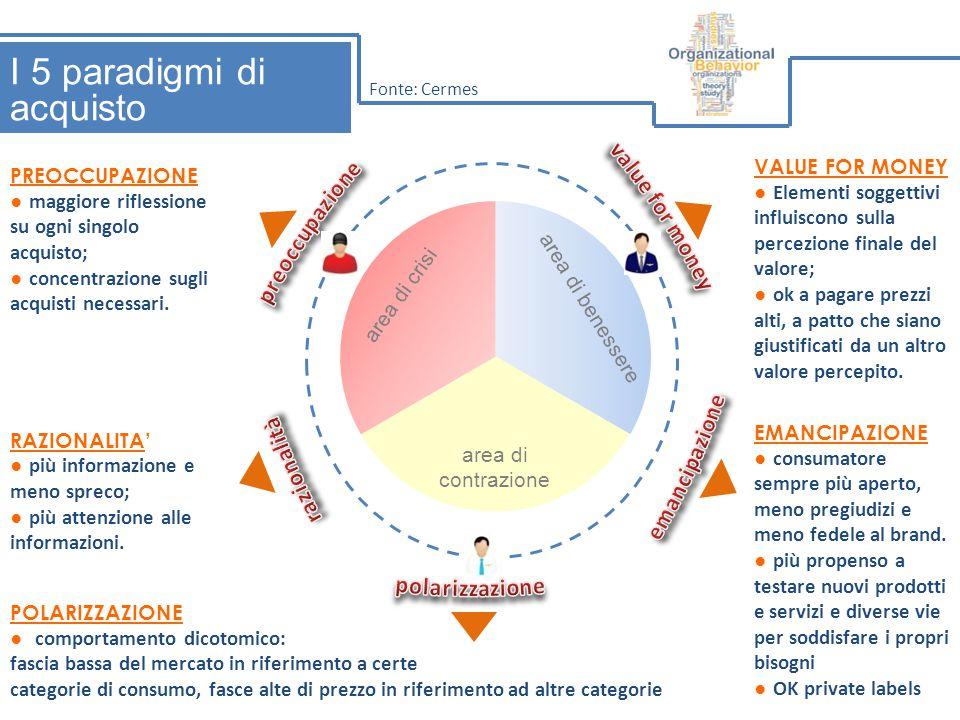 I 5 paradigmi di acquisto VALUE FOR MONEY ● Elementi soggettivi influiscono sulla percezione finale del valore; ● ok a pagare prezzi alti, a patto che