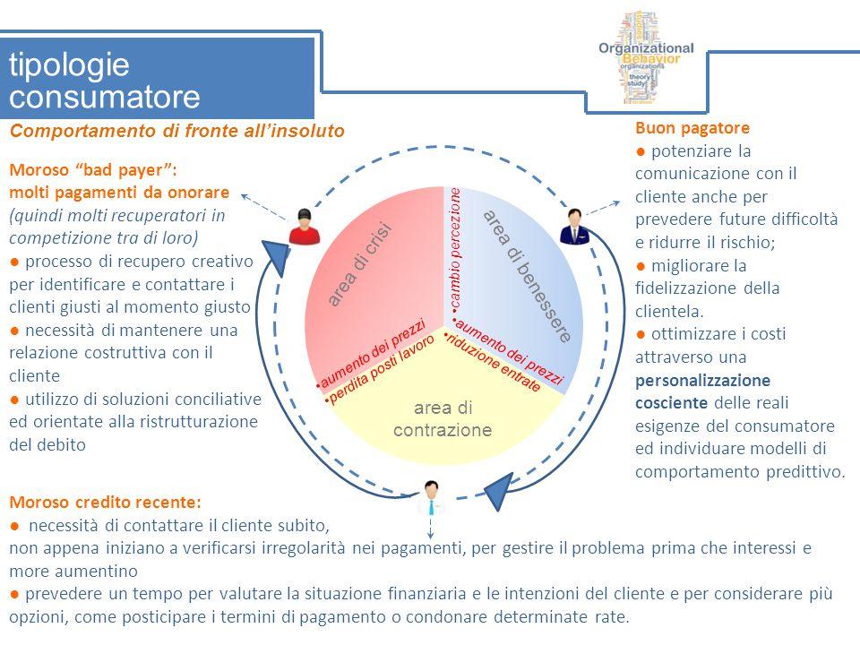 Bosio-Lozza-Novello Ma, cos'è questa crisi.