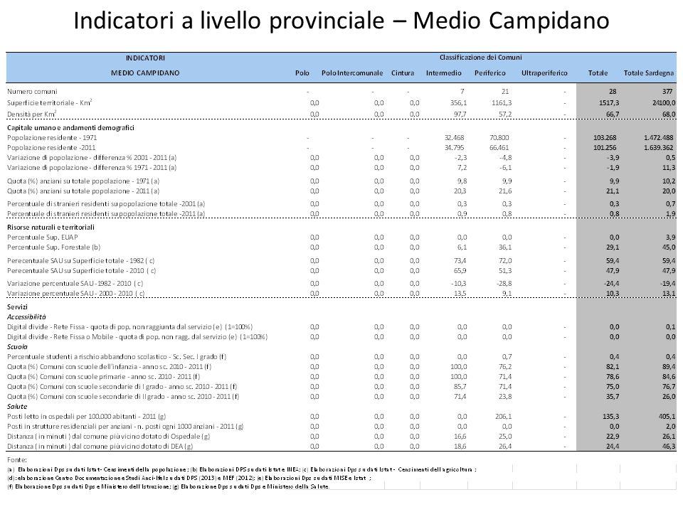 Indicatori a livello provinciale – Medio Campidano