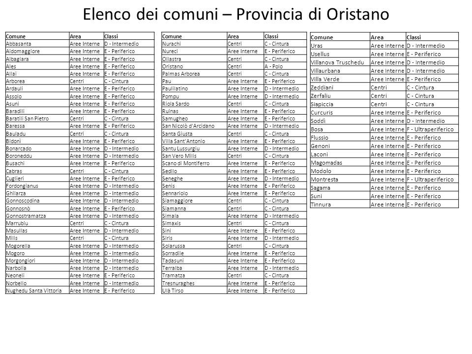 Elenco dei comuni – Provincia di Oristano ComuneAreaClassi AbbasantaAree InterneD - Intermedio AidomaggioreAree InterneE - Periferico AlbagiaraAree In