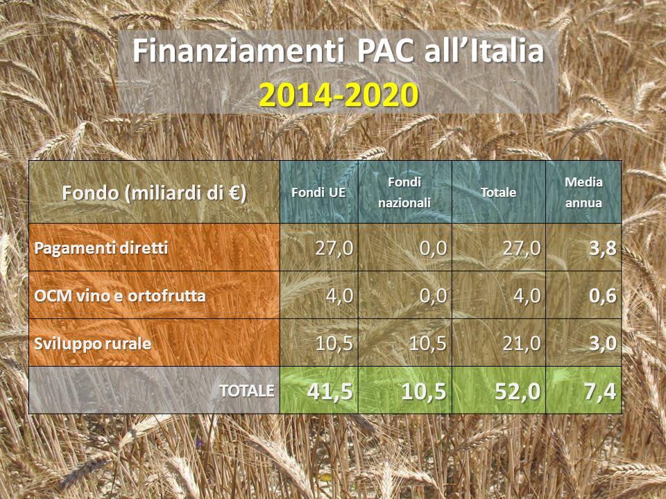 Finanziamenti PAC all'Italia 2014-2020 Fondo (miliardi di €) Fondi UE Fondi nazionali Totale Media annua Pagamenti diretti 27,00,027,03,8 OCM vino e o