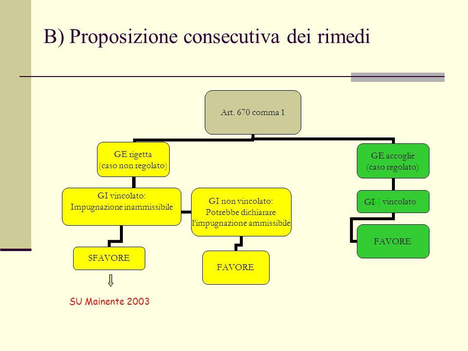 B) Proposizione consecutiva dei rimedi GI SU Mainente 2003