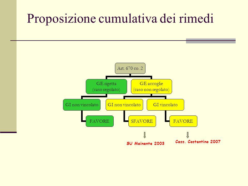 Proposizione cumulativa dei rimedi Art. 670 co. 2 GE rigetta (caso regolato) GI non vincolato FAVORE GE accoglie (caso non regolato) GI non vincolato