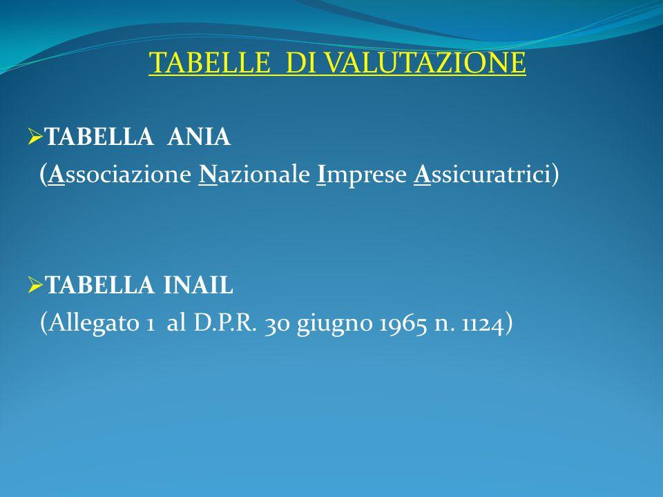TABELLE DI VALUTAZIONE  TABELLA ANIA (Associazione Nazionale Imprese Assicuratrici)  TABELLA INAIL (Allegato 1 al D.P.R.