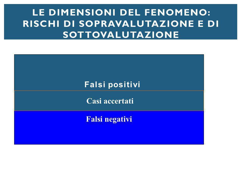 LE DIMENSIONI DEL FENOMENO: RISCHI DI SOPRAVALUTAZIONE E DI SOTTOVALUTAZIONE Falsi positivi Falsi negativi Casi accertati