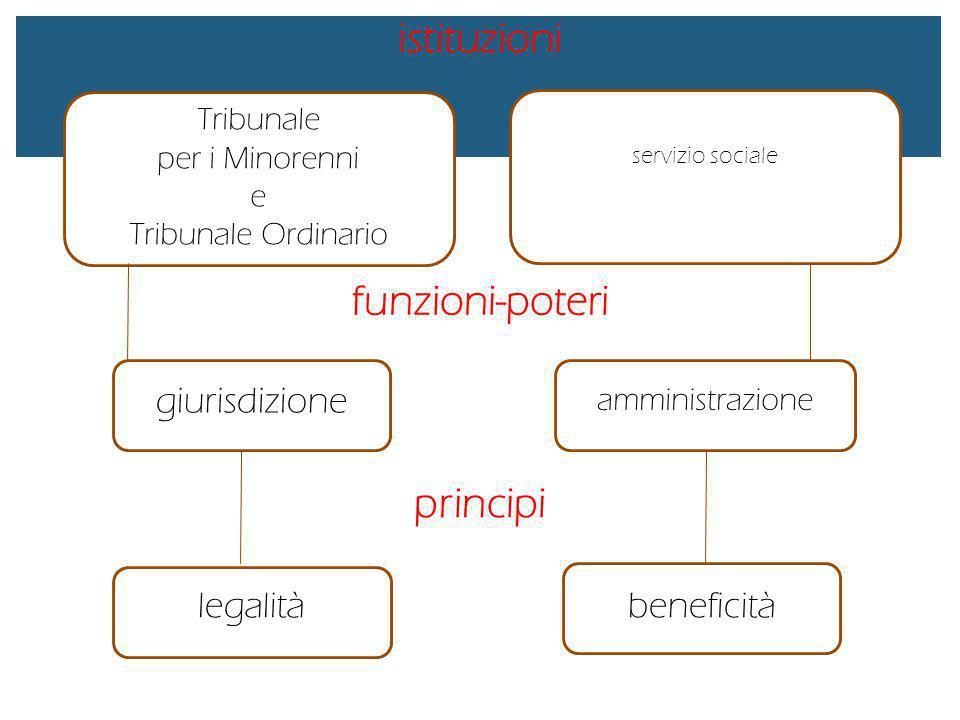 Tribunale per i Minorenni e Tribunale Ordinario servizio sociale giurisdizione amministrazione legalitàbeneficità istituzioni funzioni-poteri principi