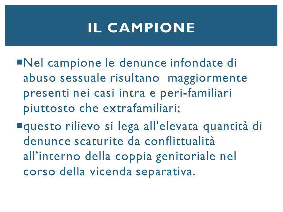 IL CAMPIONE  Nel campione le denunce infondate di abuso sessuale risultano maggiormente presenti nei casi intra e peri-familiari piuttosto che extraf