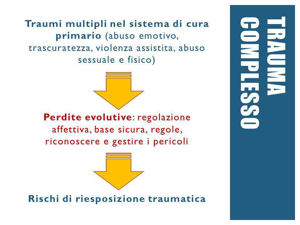 TRAUMACOMPLESSO Traumi multipli nel sistema di cura primario (abuso emotivo, trascuratezza, violenza assistita, abuso sessuale e fisico) Perdite evolu