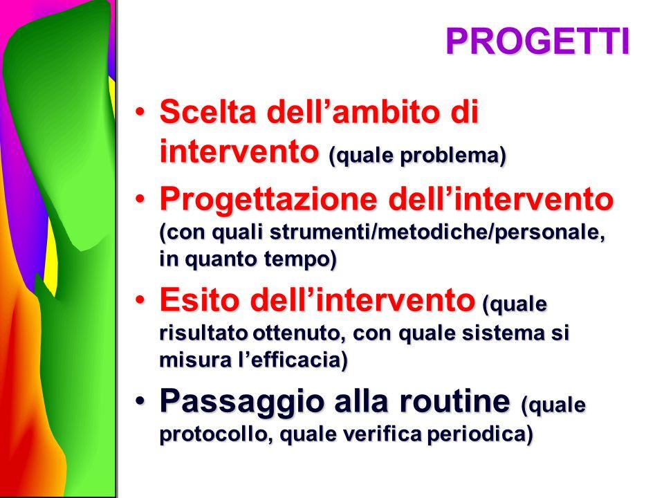 PROGETTI Scelta dell'ambito di intervento (quale problema)Scelta dell'ambito di intervento (quale problema) Progettazione dell'intervento (con quali s