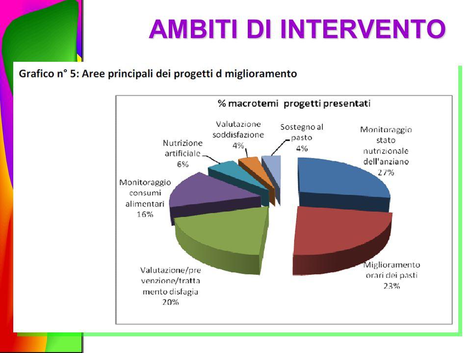 AMBITI DI INTERVENTO
