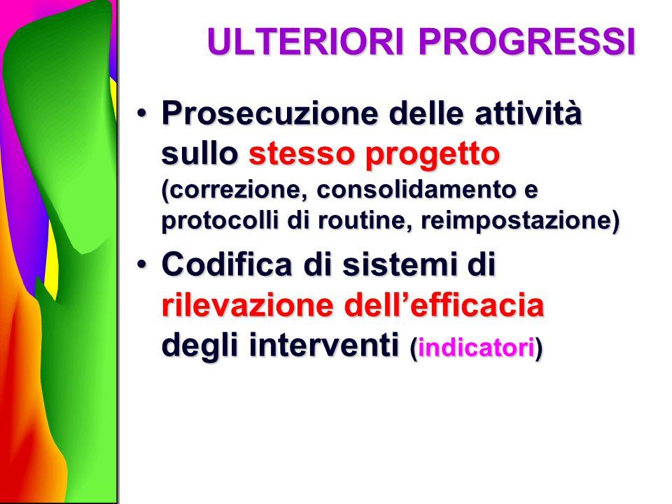 ULTERIORI PROGRESSI Prosecuzione delle attività sullo stesso progetto (correzione, consolidamento e protocolli di routine, reimpostazione)Prosecuzione