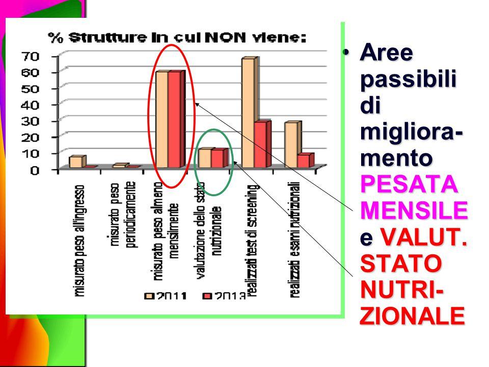Aree passibili di migliora- mento PESATA MENSILE e VALUT. STATO NUTRI- ZIONALEAree passibili di migliora- mento PESATA MENSILE e VALUT. STATO NUTRI- Z