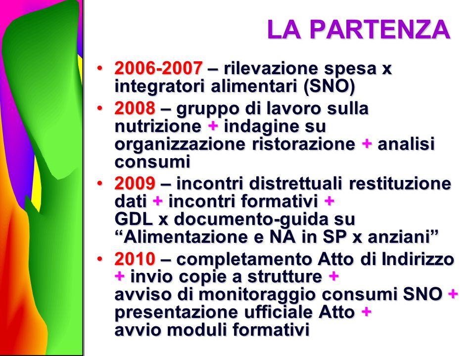 LA PARTENZA 2006-2007 – rilevazione spesa x integratori alimentari (SNO)2006-2007 – rilevazione spesa x integratori alimentari (SNO) 2008 – gruppo di