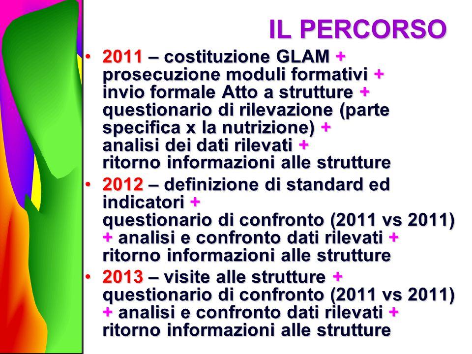 IL PERCORSO 2011 – costituzione GLAM + prosecuzione moduli formativi + invio formale Atto a strutture + questionario di rilevazione (parte specifica x
