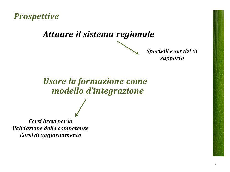 Attuare il sistema regionale Usare la formazione come modello d'integrazione Prospettive Corsi brevi per la Validazione delle competenze Corsi di aggi