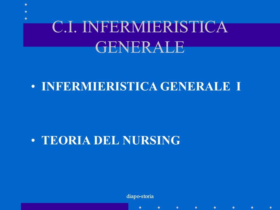 diapo-storia C.I. INFERMIERISTICA GENERALE INFERMIERISTICA GENERALE I TEORIA DEL NURSING