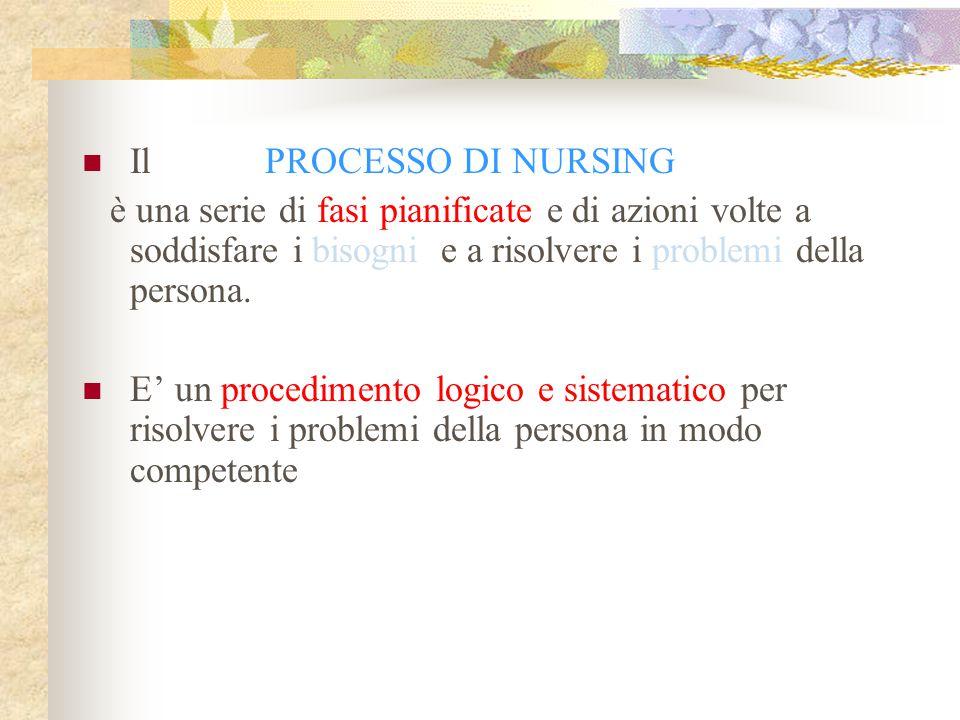 Il PROCESSO DI NURSING è una serie di fasi pianificate e di azioni volte a soddisfare i bisogni e a risolvere i problemi della persona. E' un procedim