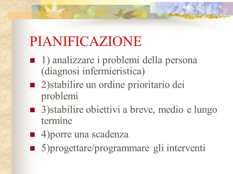 PIANIFICAZIONE 1) analizzare i problemi della persona (diagnosi infermieristica) 2)stabilire un ordine prioritario dei problemi 3)stabilire obiettivi