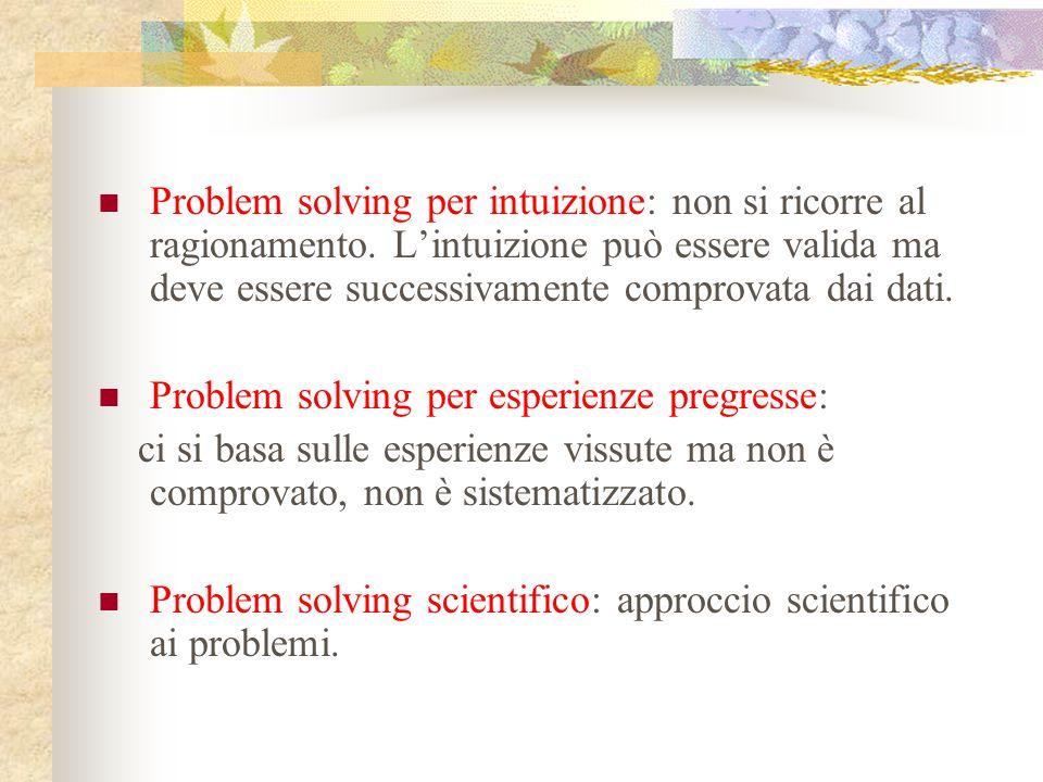 PROBLEM SOLVING SCIENTIFICO E' UN PROCEDIMENTO LOGICO E SISTEMATICO.