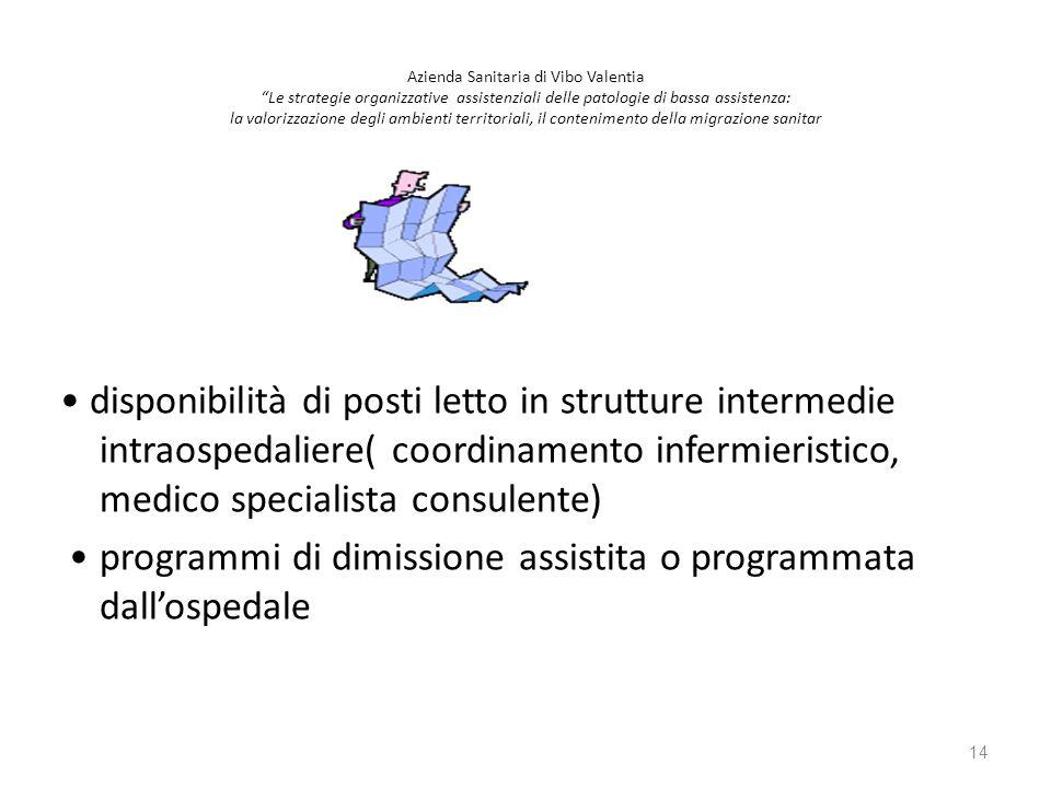 disponibilità di posti letto in strutture intermedie intraospedaliere( coordinamento infermieristico, medico specialista consulente) programmi di dimi