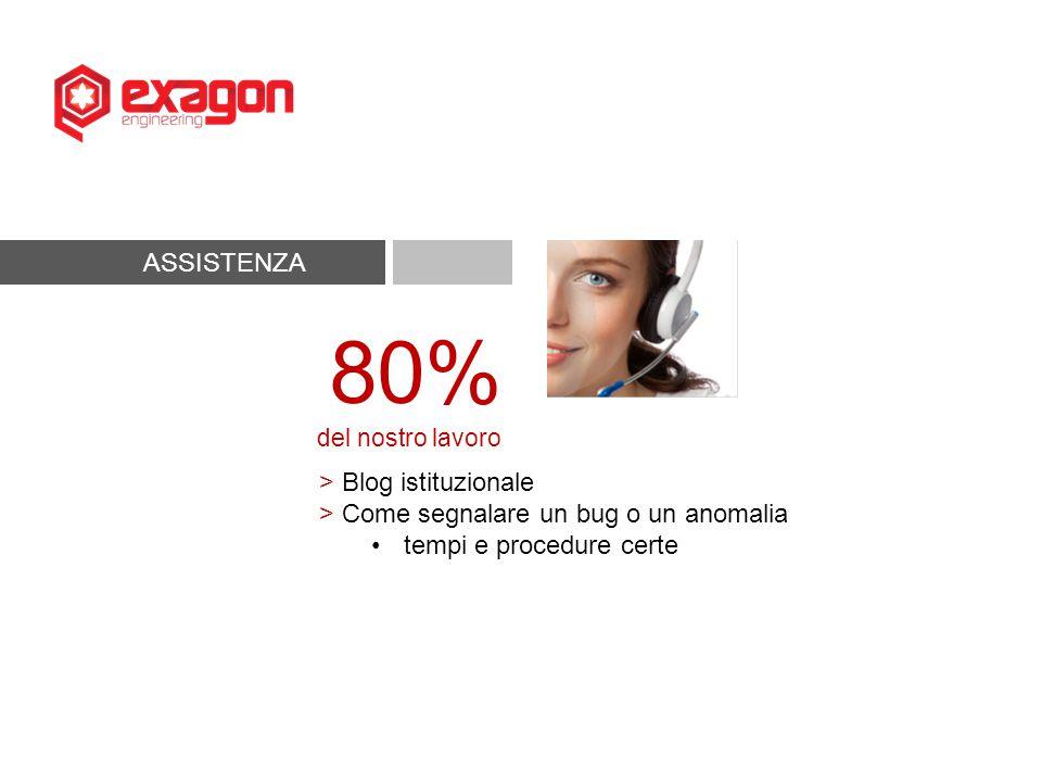 ASSISTENZA 80% del nostro lavoro > Help Desk Telefonico Assistenza I Livello Assistenza II Livello Assistenza III Livello Assistenza Distribuita, parliamone Gestione priorità, il triage
