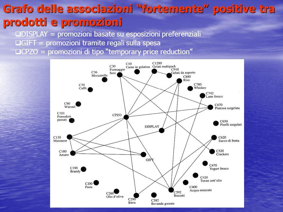 """Grafo delle associazioni """"fortemente"""" positive tra prodotti e promozioni  DISPLAY = promozioni basate su esposizioni preferenziali  GIFT = promozion"""
