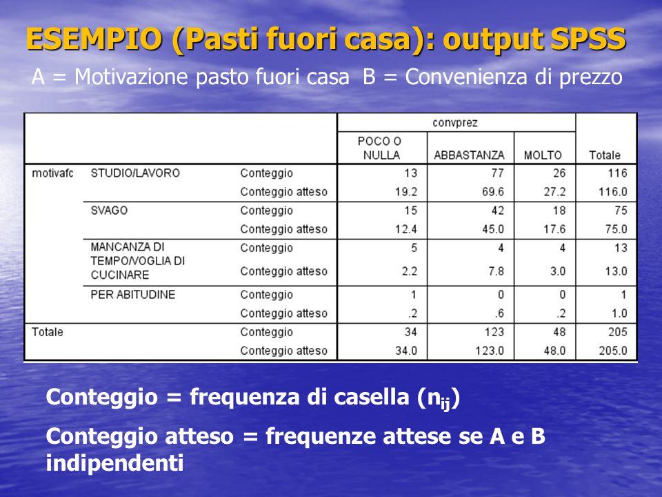 ESEMPIO (Pasti fuori casa): output SPSS A = Motivazione pasto fuori casaB = Convenienza di prezzo Conteggio = frequenza di casella (n ij ) Conteggio a