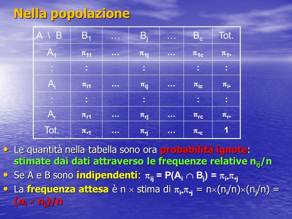 Nella popolazione Le quantità nella tabella sono ora probabilità ignote: stimate dai dati attraverso le frequenze relative n ij /n Le quantità nella t