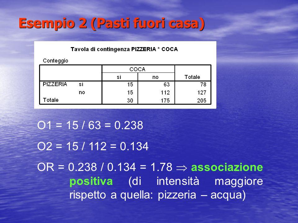 Esempio 2 (Pasti fuori casa) O1 = 15 / 63 = 0.238 O2 = 15 / 112 = 0.134 OR = 0.238 / 0.134 = 1.78  associazione positiva (di intensità maggiore rispe