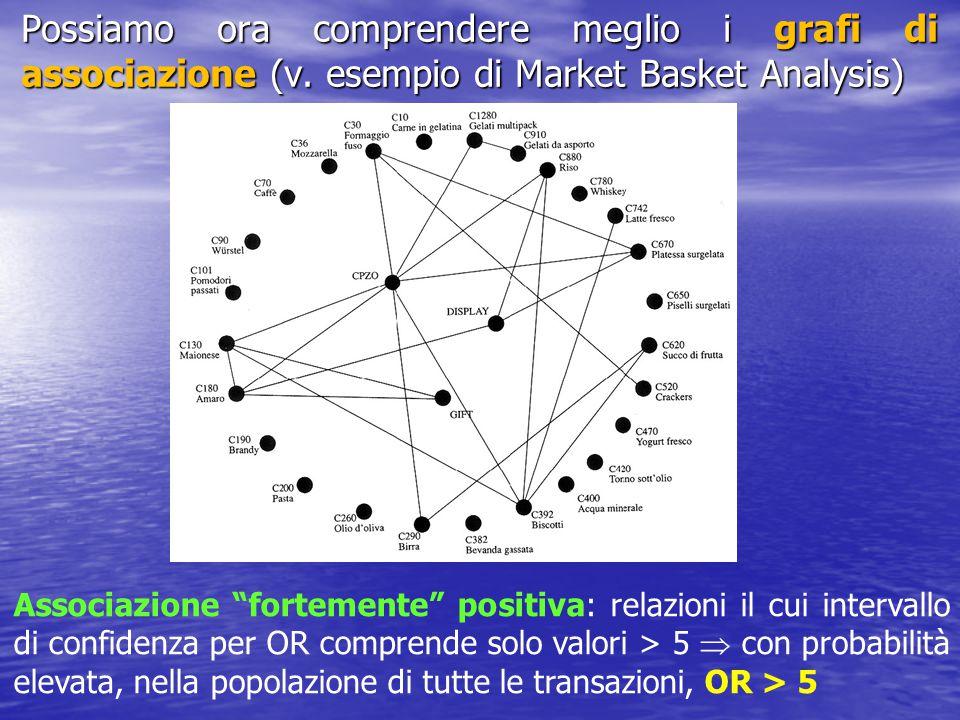 """Possiamo ora comprendere meglio i grafi di associazione (v. esempio di Market Basket Analysis) Associazione """"fortemente"""" positiva: relazioni il cui in"""