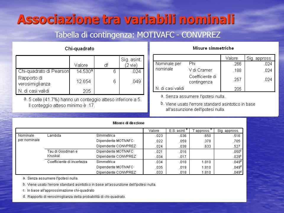 Associazione tra variabili nominali Tabella di contingenza: MOTIVAFC - CONVPREZ