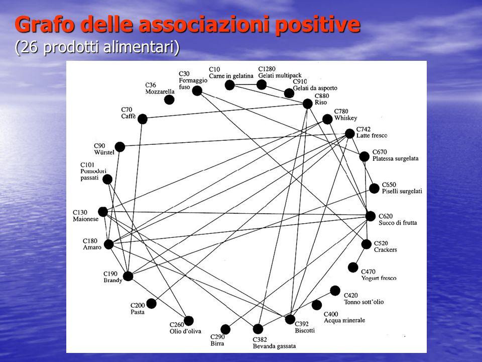 Grafo delle associazioni positive (26 prodotti alimentari)