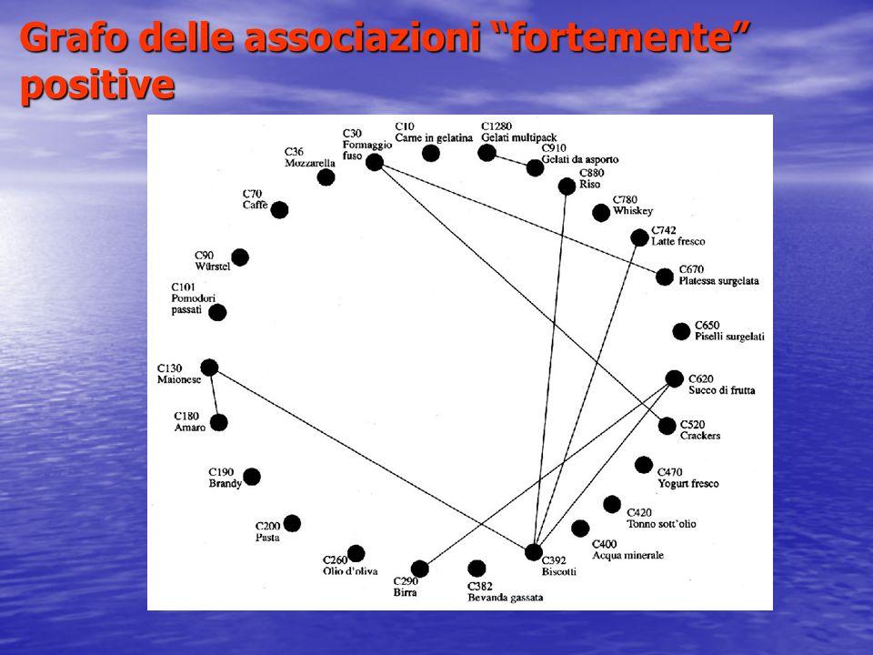 Applicazioni di Market Basket Analysis Numero di items molto elevato: quante e quali sono le associazioni rilevanti.