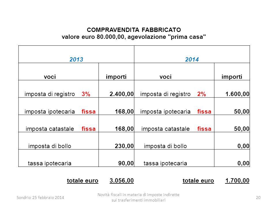 Sondrio 25 febbraio 2014 Novità fiscali in materia di imposte indirette sui trasferimenti immobiliari 20 COMPRAVENDITA FABBRICATO valore euro 80.000,0