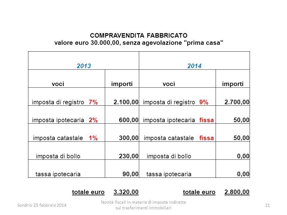 Sondrio 25 febbraio 2014 Novità fiscali in materia di imposte indirette sui trasferimenti immobiliari 21 COMPRAVENDITA FABBRICATO valore euro 30.000,0
