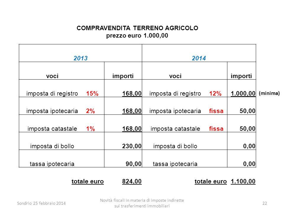 Sondrio 25 febbraio 2014 Novità fiscali in materia di imposte indirette sui trasferimenti immobiliari 22 COMPRAVENDITA TERRENO AGRICOLO prezzo euro 1.